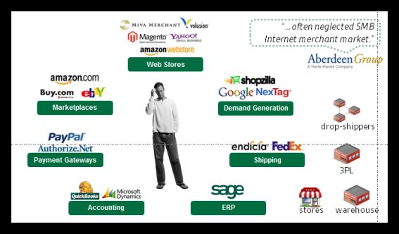 E-Commerce Business Ecosystem