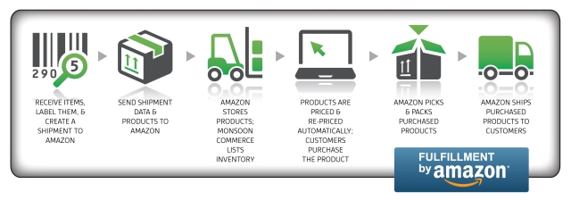 Fulfillment by Amazon – How It Works